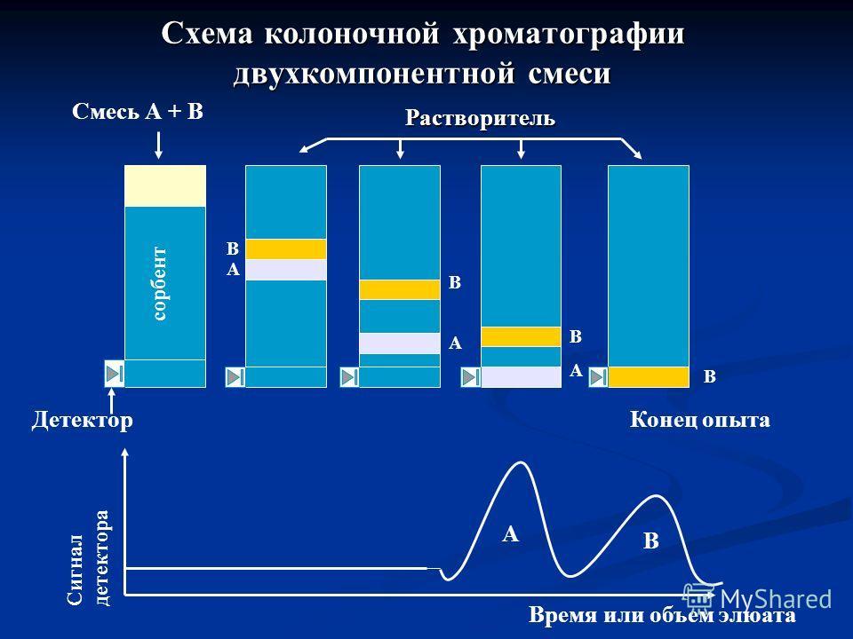 Схема колоночной хроматографии двухкомпонентной смеси Смесь А + В Растворитель сорбент В А В А В А В Детектор Сигнал детектора Конец опыта А В Время или объем элюата