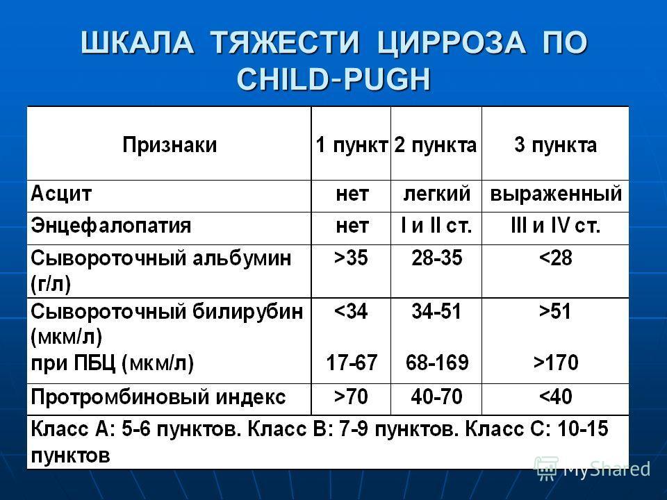 ШКАЛА ТЯЖЕСТИ ЦИРРОЗА ПО CHILD-PUGH