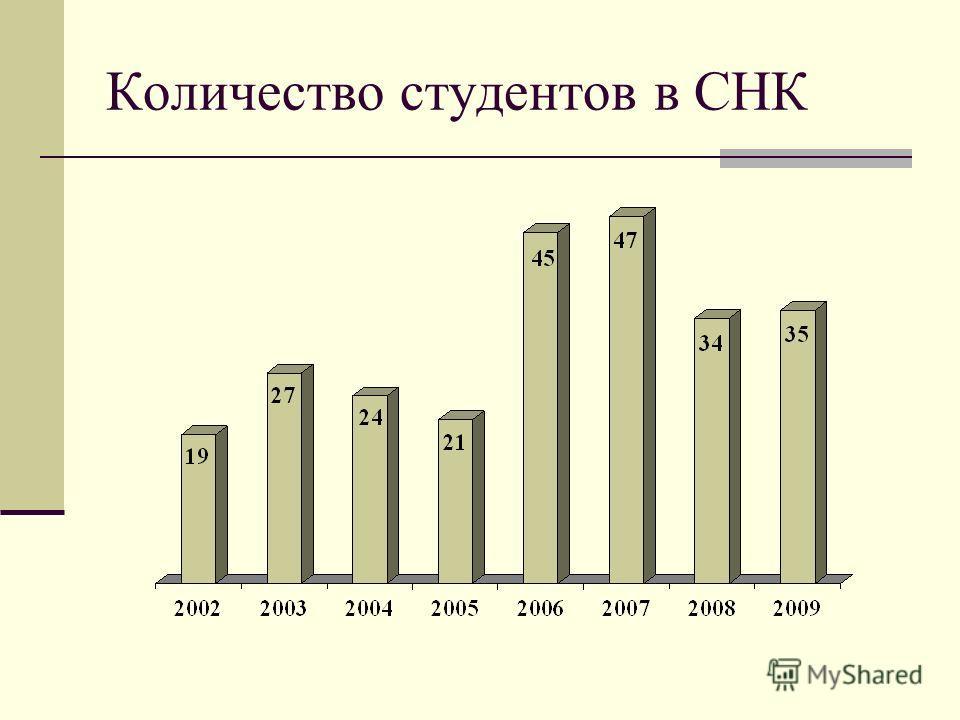 Количество студентов в СНК