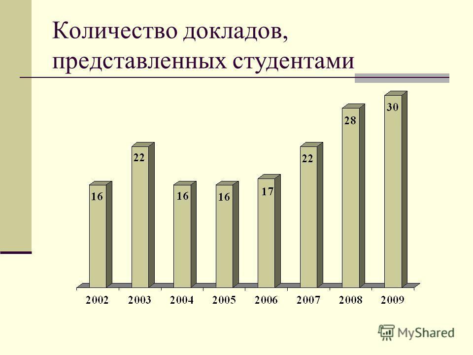 Количество докладов, представленных студентами