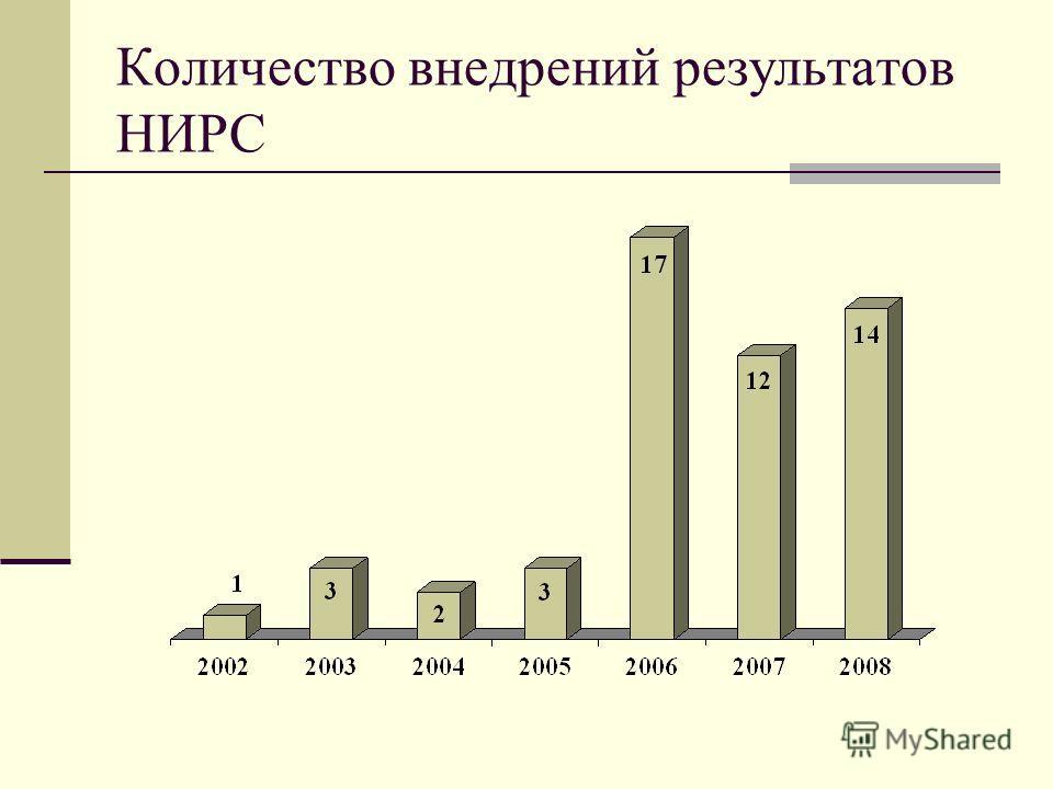 Количество внедрений результатов НИРС