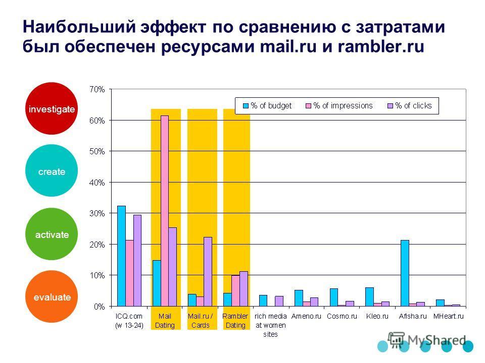 Наибольший эффект по сравнению с затратами был обеспечен ресурсами mail.ru и rambler.ru investigatecreateactivateevaluate