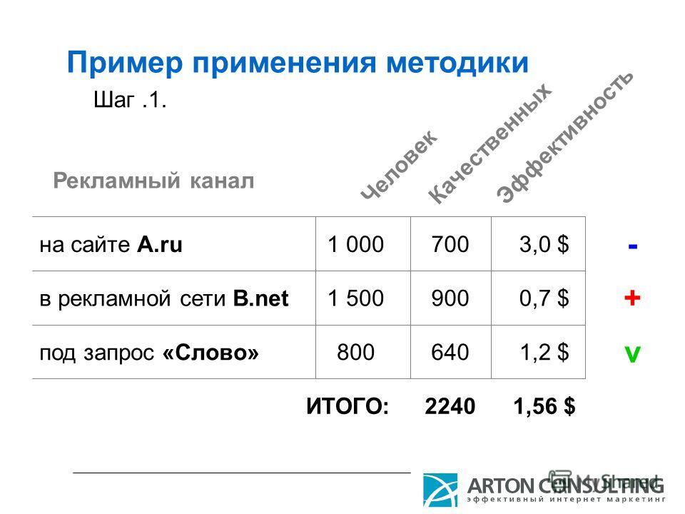 Пример применения методики Шаг.1. Рекламный канал на сайте A.ru в рекламной сети B.net под запрос «Слово» Человек Качественных Эффективность 3,0 $ - 7001 000 0,7 $ + 9001 500 1,2 $ v 640800 1,56 $2240ИТОГО: