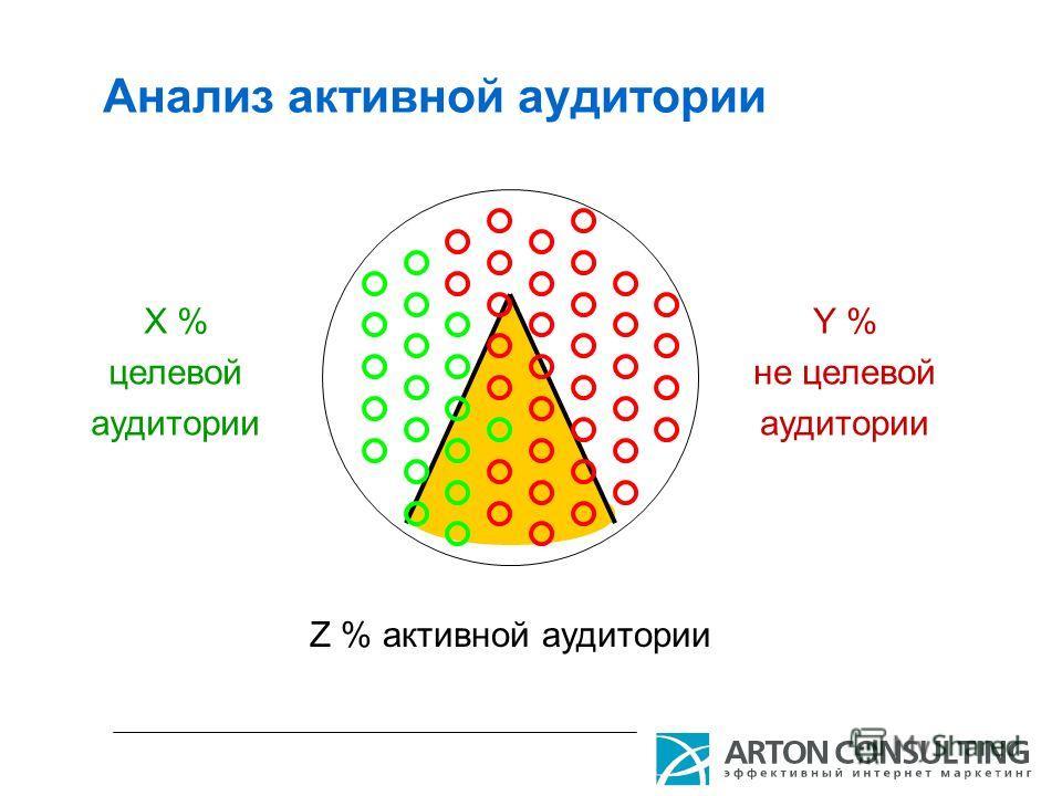 Анализ активной аудитории Х % целевой аудитории Y % не целевой аудитории Z % активной аудитории