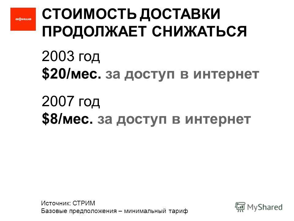 СТОИМОСТЬ ДОСТАВКИ ПРОДОЛЖАЕТ СНИЖАТЬСЯ 2003 год $20/мес. за доступ в интернет 2007 год $8/мес. за доступ в интернет Источник: СТРИМ Базовые предположения – минимальный тариф