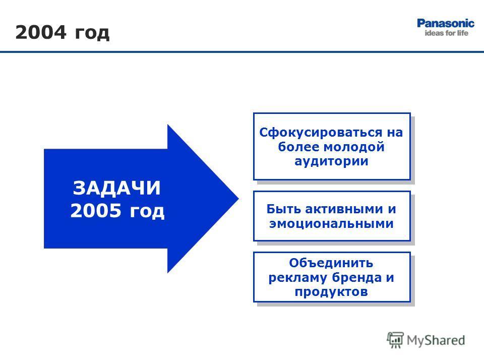 2004 год Быть активными и эмоциональными Объединить рекламу бренда и продуктов Сфокусироваться на более молодой аудитории ЗАДАЧИ 2005 год