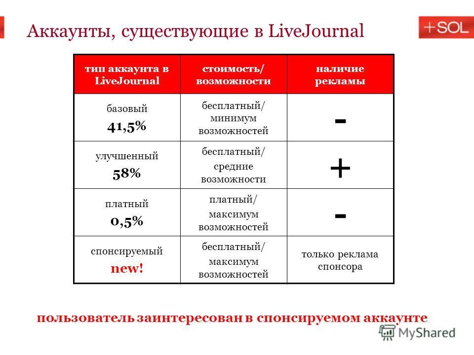 Аккаунты, существующие в LiveJournal тип аккаунта в LiveJournal стоимость/ возможности наличие рекламы базовый 41,5% бесплатный/ минимум возможностей - улучшенный 58% бесплатный/ средние возможности + платный 0,5% платный/ максимум возможностей - спо