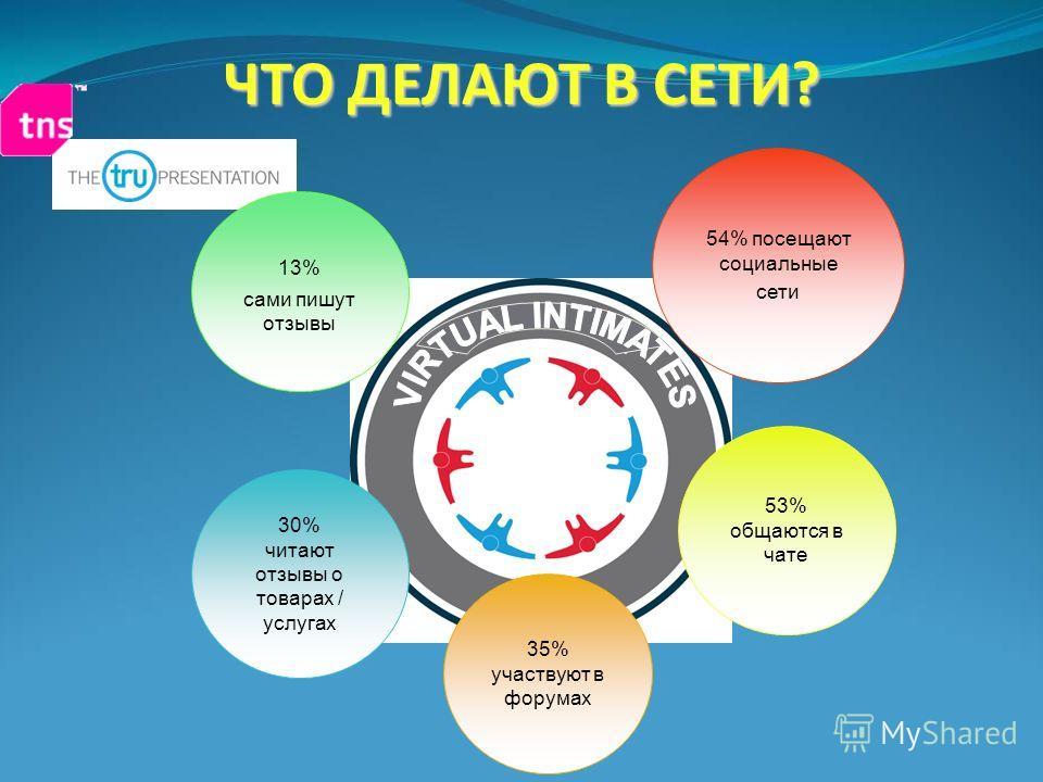 ЧТО ДЕЛАЮТ В СЕТИ? 54% посещают социальные сети 30% читают отзывы о товарах / услугах 35% участвуют в форумах 53% общаются в чате 13% сами пишут отзывы