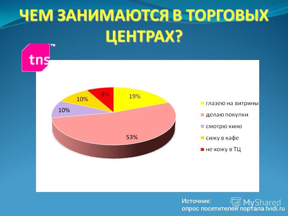 ЧЕМ ЗАНИМАЮТСЯ В ТОРГОВЫХ ЦЕНТРАХ? Источник: опрос посетителей портала tvidi.ru