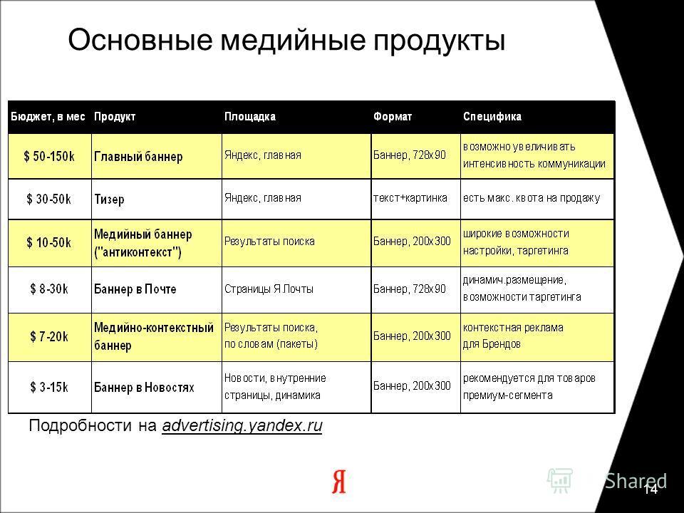 14 Основные медийные продукты Подробности на advertising.yandex.ru