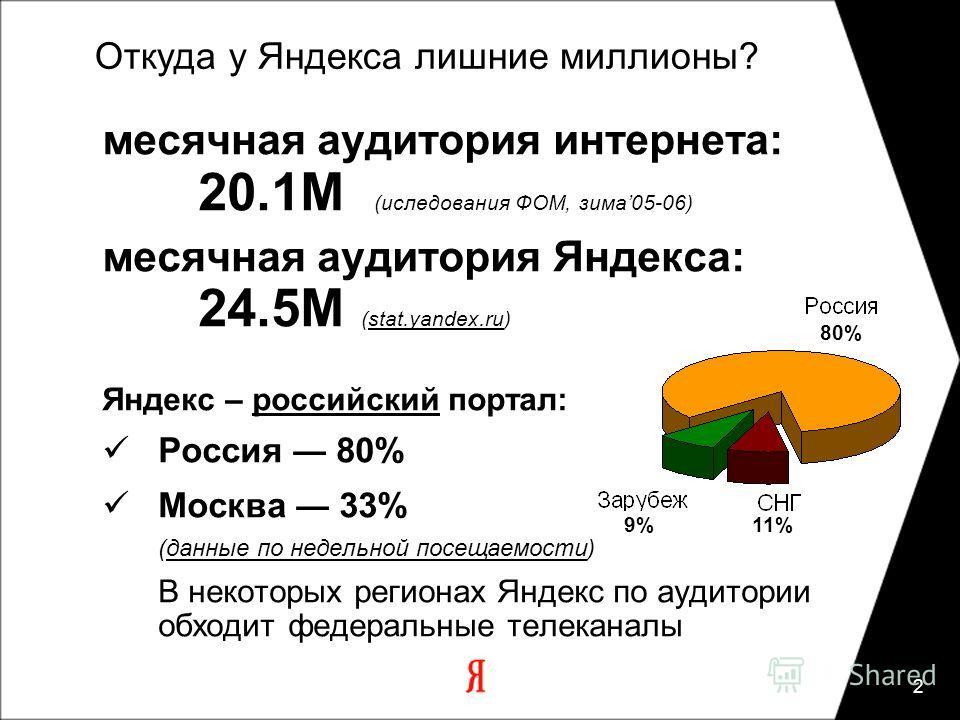 2 Откуда у Яндекса лишние миллионы? месячная аудитория интернета: 20.1M (иследования ФОМ, зима05-06) месячная аудитория Яндекса: 24.5М (stat.yandex.ru) Яндекс – российский портал: Россия 80% Москва 33% (данные по недельной посещаемости) В некоторых р