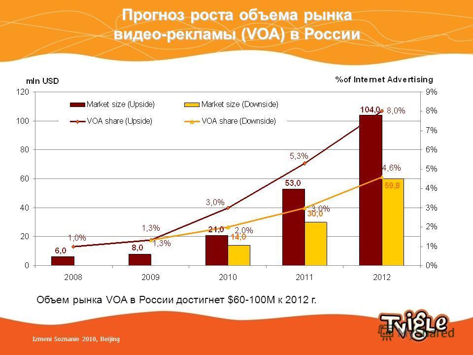 Прогноз роста объема рынка видео-рекламы (VOA) в России Объем рынка VOA в России достигнет $60-100M к 2012 г. Izmeni Soznanie 2010, Beijing