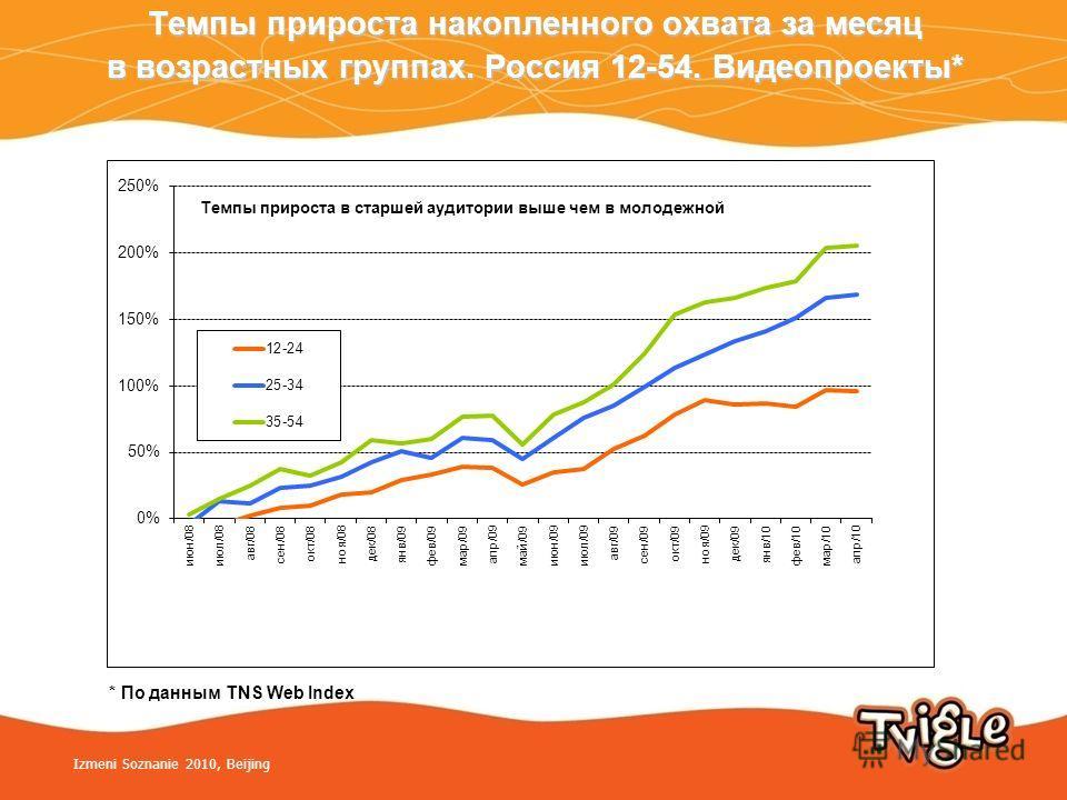 Темпы прироста накопленного охвата за месяц в возрастных группах. Россия 12-54. Видеопроекты* * По данным TNS Web Index Izmeni Soznanie 2010, Beijing