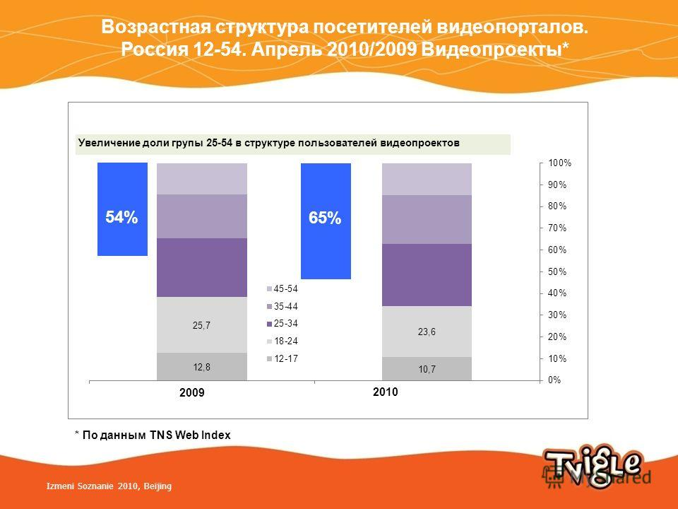 * По данным TNS Web Index Izmeni Soznanie 2010, Beijing Возрастная структура посетителей видеопорталов. Россия 12-54. Апрель 2010/2009 Видеопроекты*