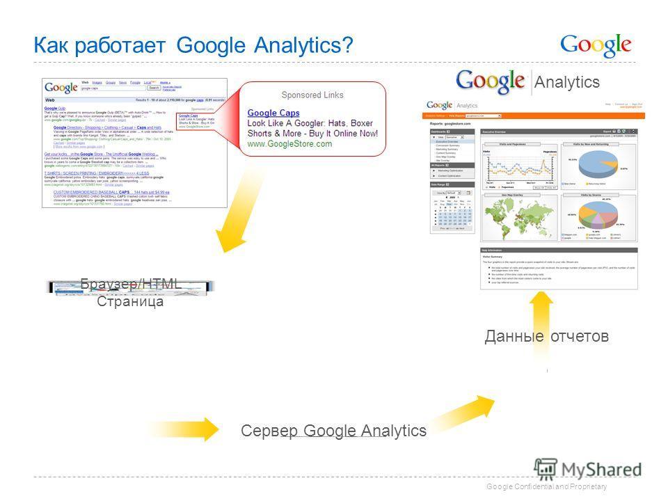 Google Confidential and Proprietary Как работает Google Analytics? Сервер Google Analytics Данные отчетов Браузер/HTML Страница Analytics