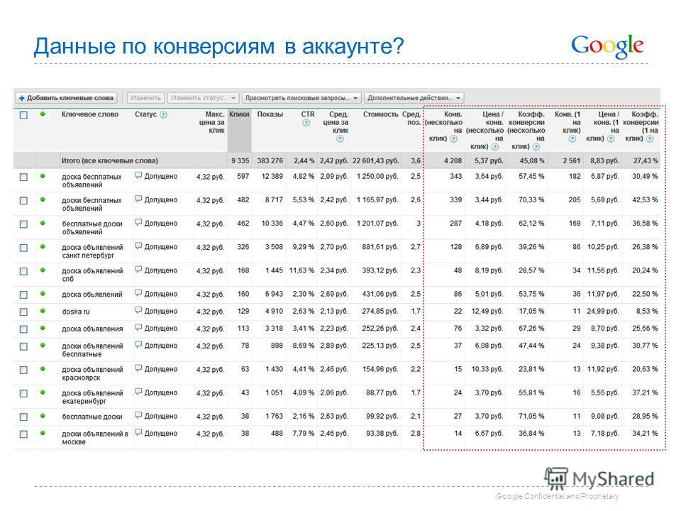 Google Confidential and Proprietary Данные по конверсиям в аккаунте?