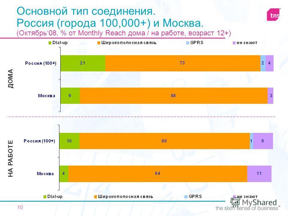 10 Основной тип соединения. Россия (города 100,000+) и Москва. (Октябрь08, % от Monthly Reach дома / на работе, возраст 12+) ДОМА НА РАБОТЕ