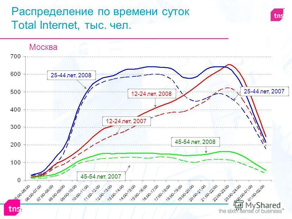 11 12-24 лет, 200712-24 лет, 200825-44 лет, 2008 45-54 лет, 2007 25-44 лет, 200745-54 лет, 2008 Распределение по времени суток Total Internet, тыс. чел. Москва