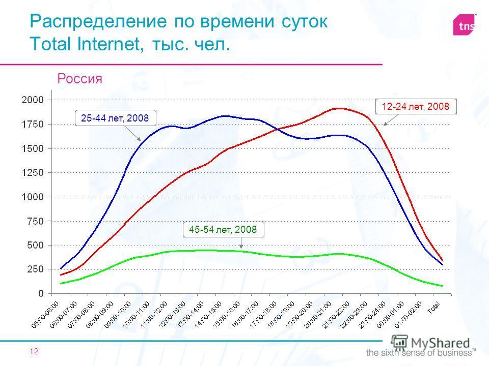 12 Распределение по времени суток Total Internet, тыс. чел. 12-24 лет, 200825-44 лет, 200845-54 лет, 2008 Россия