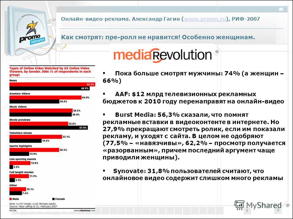 Онлайн-видео-реклама. Александр Гагин (www.promo.ru), РИФ-2007www.promo.ru Как смотрят: пре-ролл не нравится! Особенно женщинам. Пока больше смотрят мужчины: 74% (а женщин – 66%) AAF: $12 млрд телевизионных рекламных бюджетов к 2010 году перенаправят
