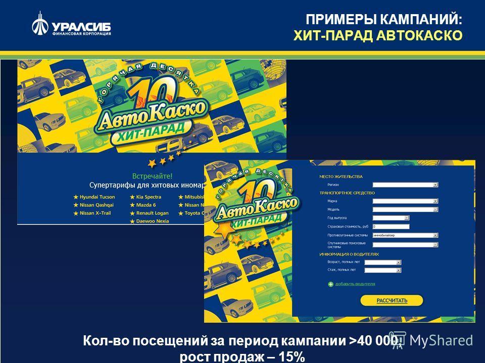 10 Кол-во посещений за период кампании >40 000, рост продаж – 15% ПРИМЕРЫ КАМПАНИЙ: ХИТ-ПАРАД АВТОКАСКО
