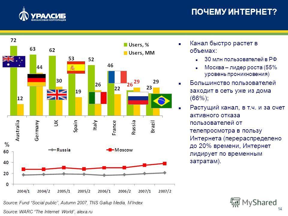 14 ПОЧЕМУ ИНТЕРНЕТ? Source: WARC The Internet World, alexa.ru n Канал быстро растет в объемах: n 30 млн пользователей в РФ n Москва – лидер роста (55% уровень проникновения) n Большинство пользователей заходит в сеть уже из дома (66%); n Растущий кан