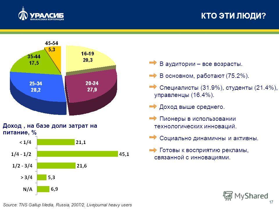 17 КТО ЭТИ ЛЮДИ? Source: TNS Gallup Media, Russia, 2007/2, Livejournal heavy users Доход, на базе доли затрат на питание, % В аудитории – все возрасты. В основном, работают (75.2%). Специалисты (31.9%), студенты (21.4%), управленцы (16.4%). Доход выш