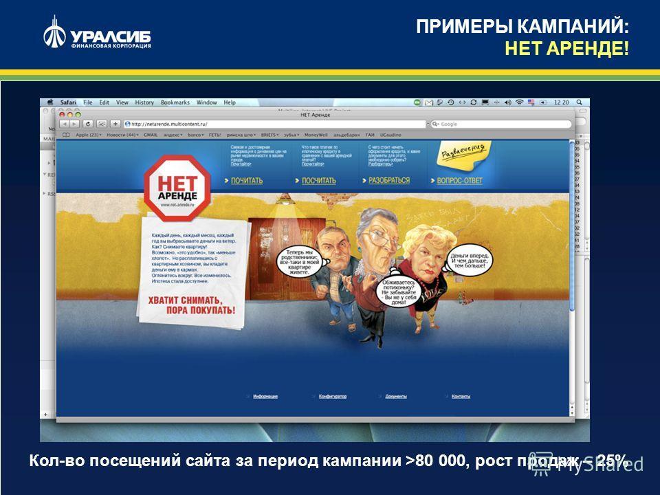 5 ПРИМЕРЫ КАМПАНИЙ: НЕТ АРЕНДЕ! Кол-во посещений сайта за период кампании >80 000, рост продаж – 25%