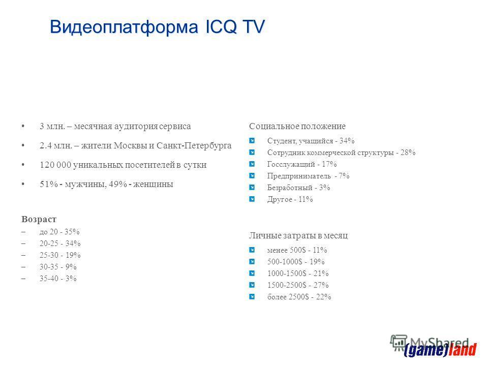 3 млн. – месячная аудитория сервиса 2.4 млн. – жители Москвы и Санкт-Петербурга 120 000 уникальных посетителей в сутки 51% - мужчины, 49% - женщины Возраст –до 20 - 35% –20-25 - 34% –25-30 - 19% –30-35 - 9% –35-40 - 3% Аудитория Видеоплатформа ICQ TV