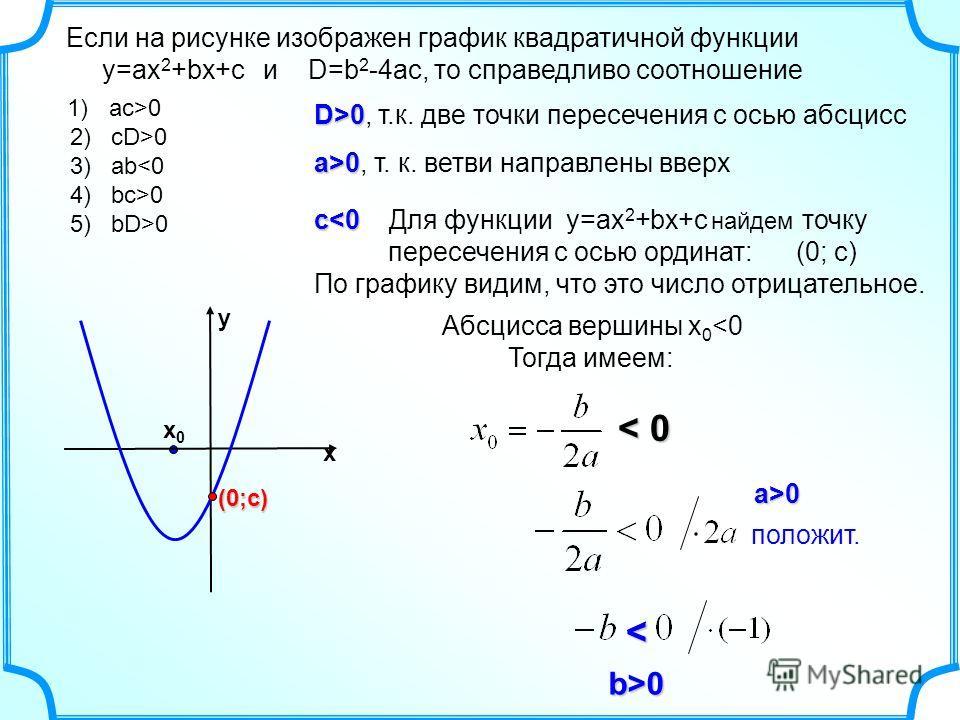 Если на рисунке изображен график квадратичной функции y=ax 2 +bx+c и D=b 2 -4ac, то справедливо соотношение D>0 D>0, т.к. две точки пересечения с осью абсцисс a>0 a>0, т. к. ветви направлены вверх c0 х0х0 < 0< 0< 0< 0 a>0 b>0< положит. х у(0;с)
