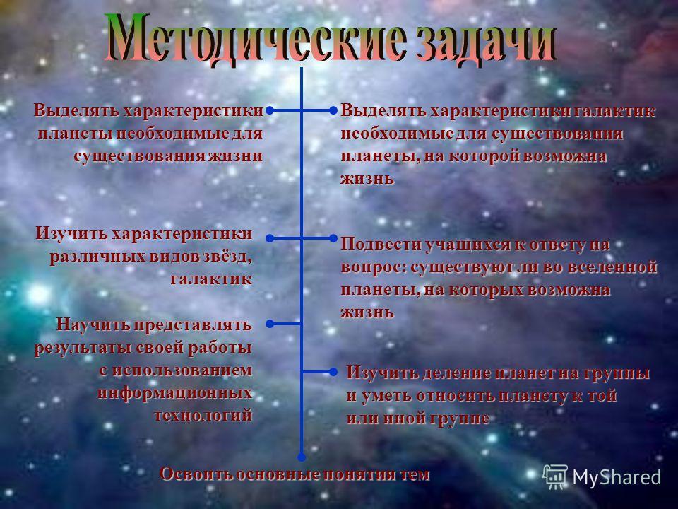 Выделять характеристики планеты необходимые для существования жизни Выделять характеристики галактик необходимые для существования планеты, на которой возможна жизнь Научить представлять результаты своей работы с использованием информационных техноло