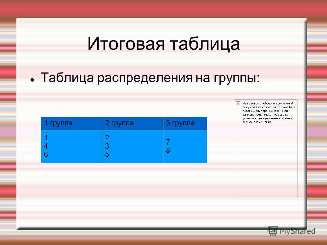Итоговая таблица Таблица распределения на группы: 1 группа2 группа3 группа 146146 235235 7878