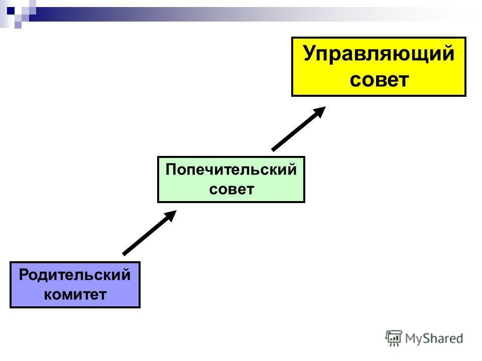 Родительский комитет Попечительский совет Управляющий совет