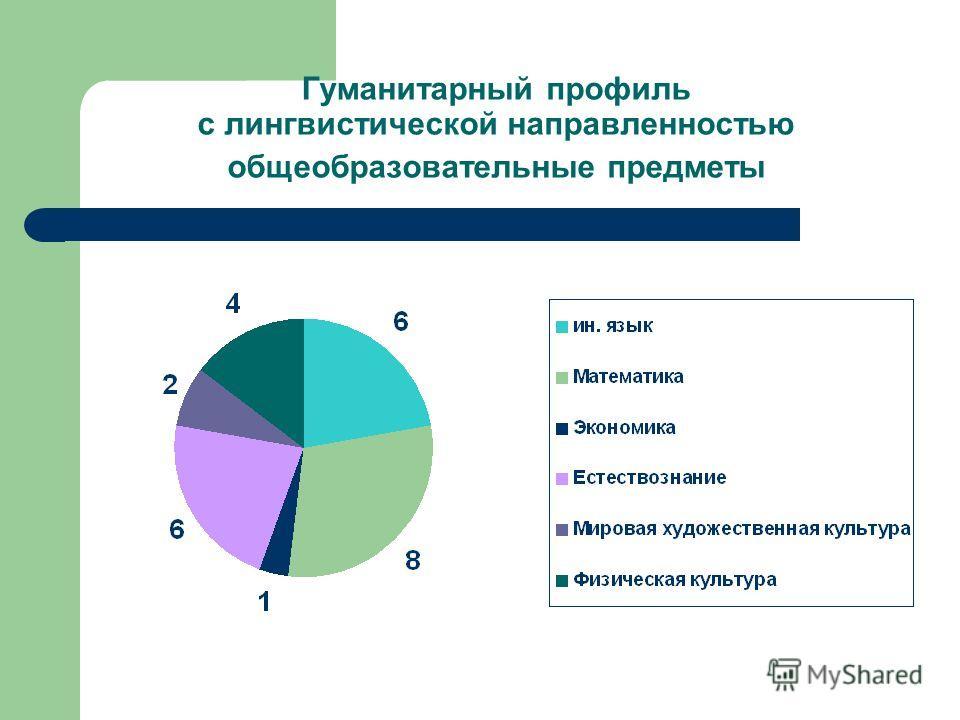 Гуманитарный профиль с лингвистической направленностью общеобразовательные предметы