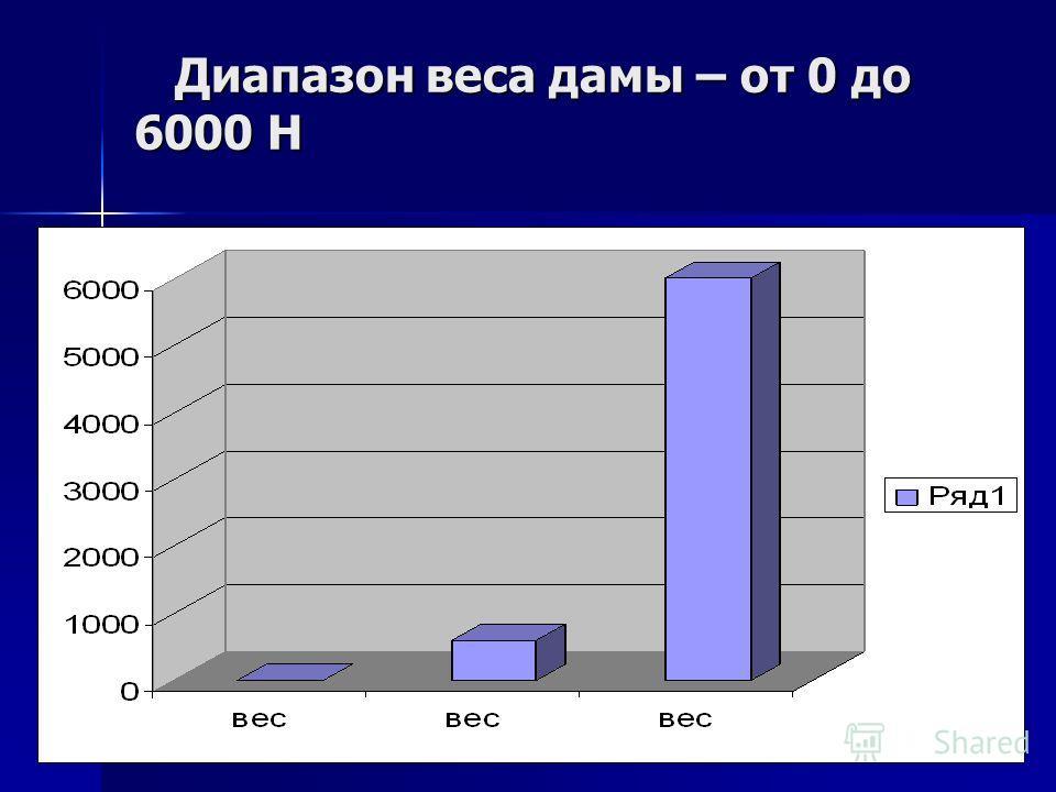 Диапазон веса дамы – от 0 до 6000 Н Диапазон веса дамы – от 0 до 6000 Н