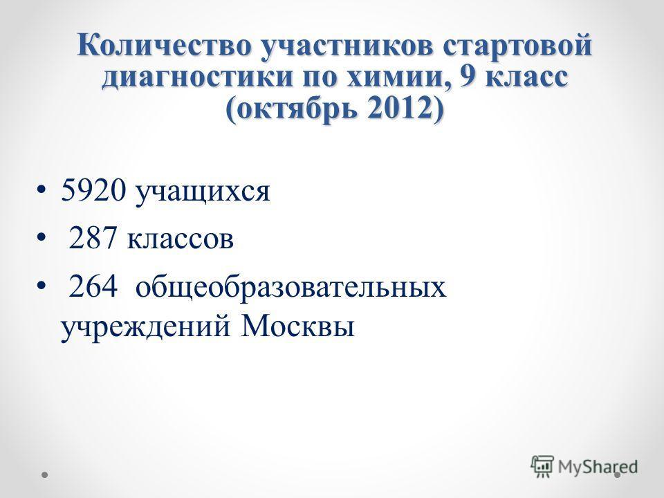 Количество участников стартовой диагностики по химии, 9 класс (октябрь 2012) 5920 учащихся 287 классов 264 общеобразовательных учреждений Москвы