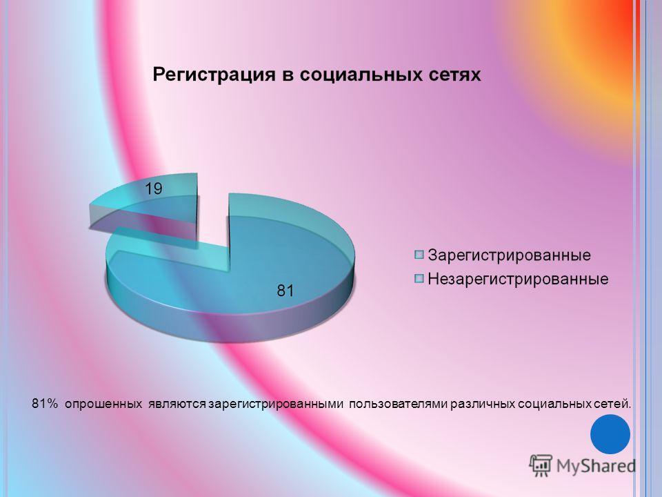 81% опрошенных являются зарегистрированными пользователями различных социальных сетей.