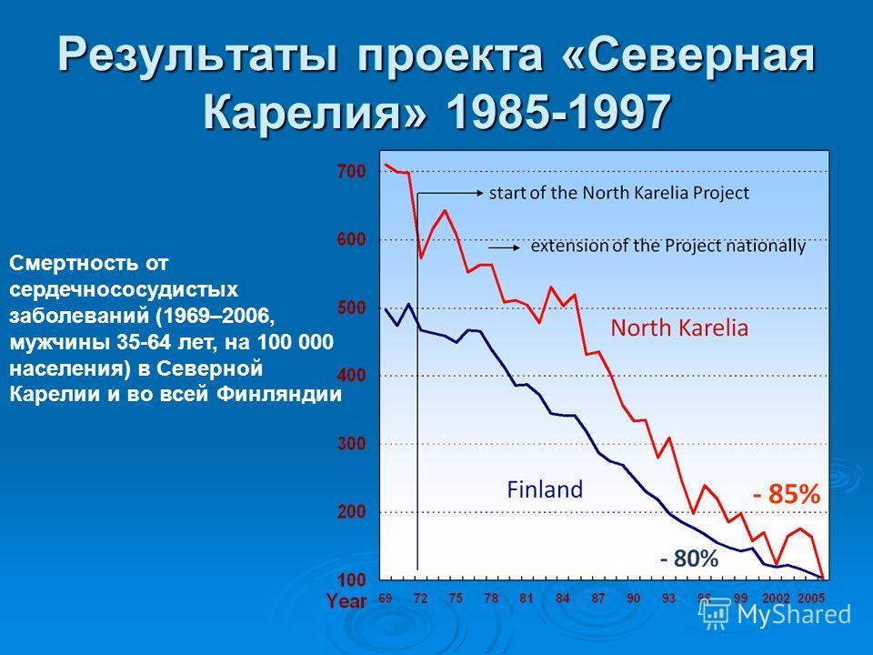 Мировой опыт борьбы с ССЗ Проект «Северная Карелия» в Финляндии показал, что существенное изменение смертности от неинфекционных заболеваний может быть достигнут посредством изменения диеты, увеличения физической активности, снижения табакокурения, к