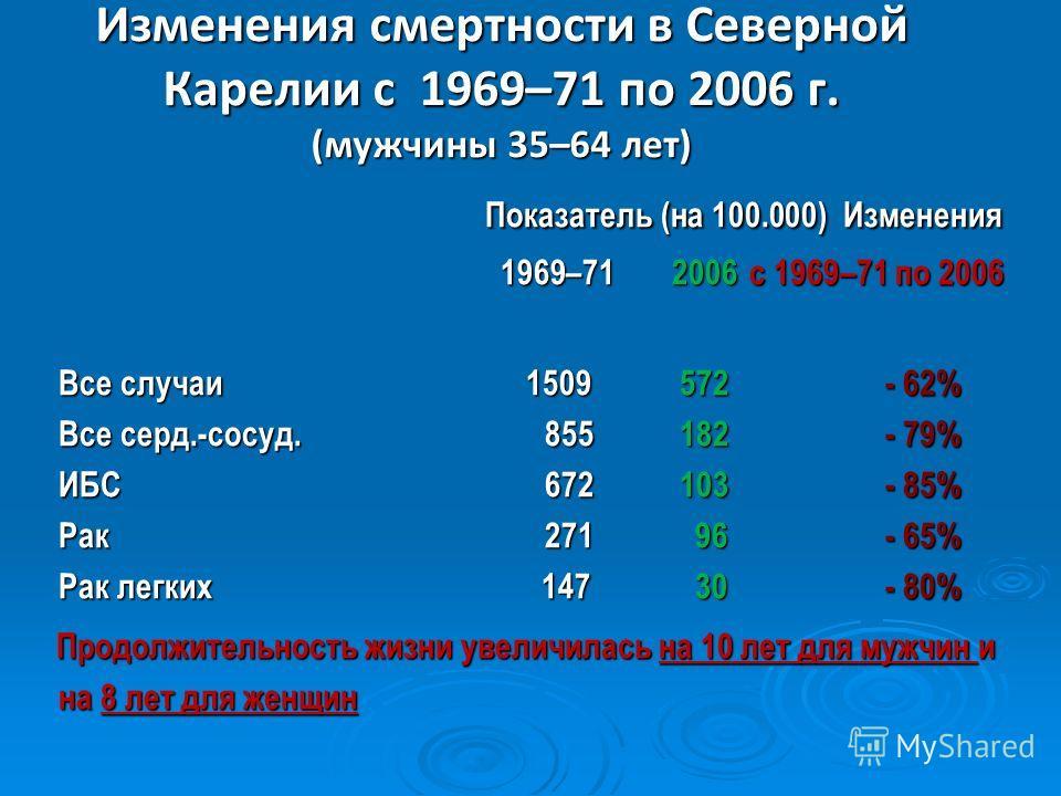 Результаты проекта «Северная Карелия» 1985-1997 Смертность от сердечнососудистых заболеваний (1969–2006, мужчины 35-64 лет, на 100 000 населения) в Северной Карелии и во всей Финляндии