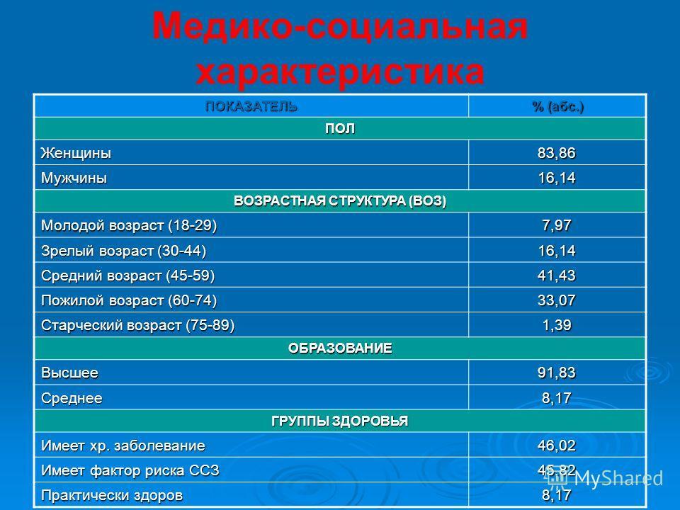 Сделан постерный доклад Р оссийский национальный конгресс кардиологов Москва, 11-13 октября. Москва