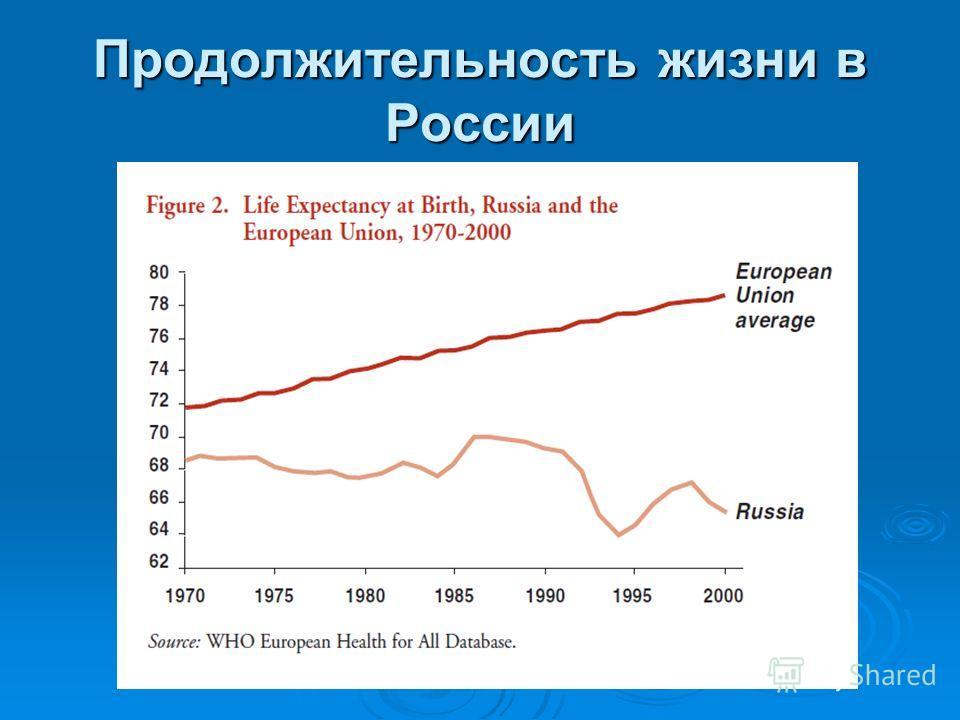 Прогноз численности населения в России (ВОЗ)