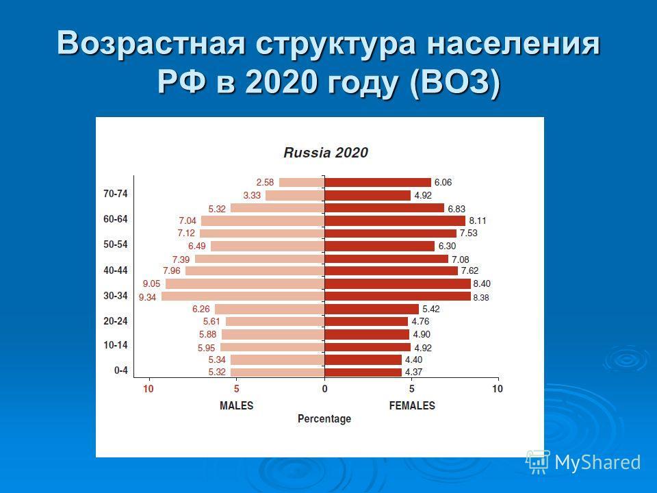 Возрастная структура населения РФ в 2005 году (ВОЗ)