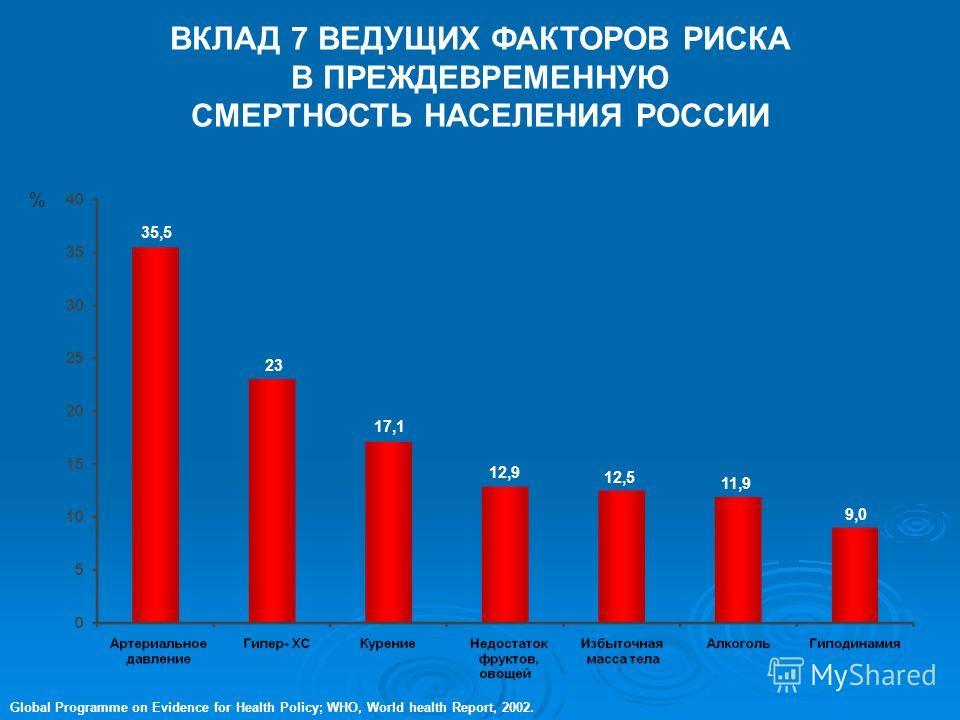 Возрастная структура населения РФ в 2020 году (ВОЗ)