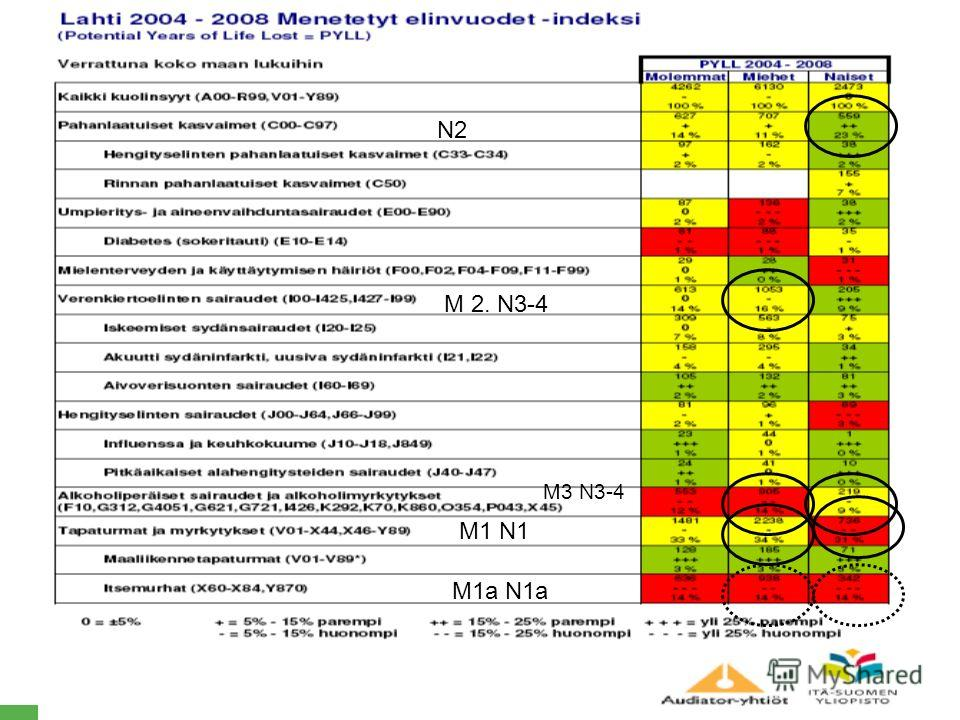 PÄIJÄT-HÄME SOCIAL AND HEALTH CARE GROUP M 2. N3-4 N2 M3 N3-4 M1 N1 M1a N1a