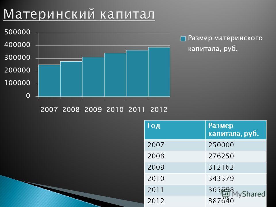 ГодРазмер капитала, руб. 2007250000 2008276250 2009312162 2010343379 2011365698 2012387640