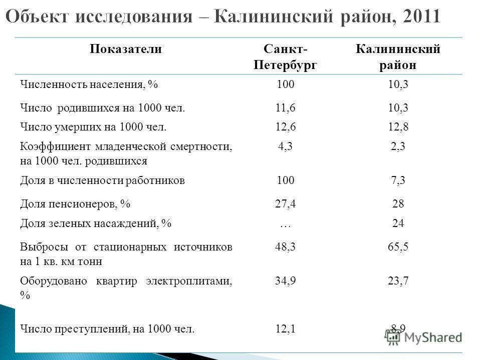 ПоказателиСанкт- Петербург Калининский район Численность населения, %10010,3 Число родившихся на 1000 чел.11,610,3 Число умерших на 1000 чел.12,612,8 Коэффициент младенческой смертности, на 1000 чел. родившихся 4,32,3 Доля в численности работников100