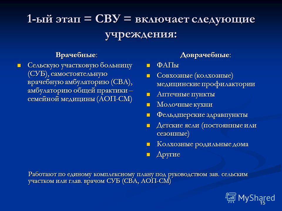 15 1-ый этап = СВУ = включает следующие учреждения: Врачебные: Сельскую участковую больницу (СУБ), самостоятельную врачебную амбулаторию (СВА), амбулаторию общей практики – семейной медицины (АОП-СМ) Сельскую участковую больницу (СУБ), самостоятельну