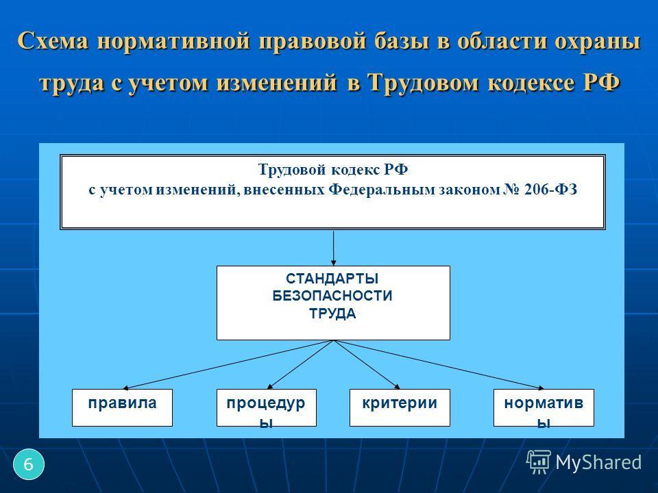 Схема нормативной правовой