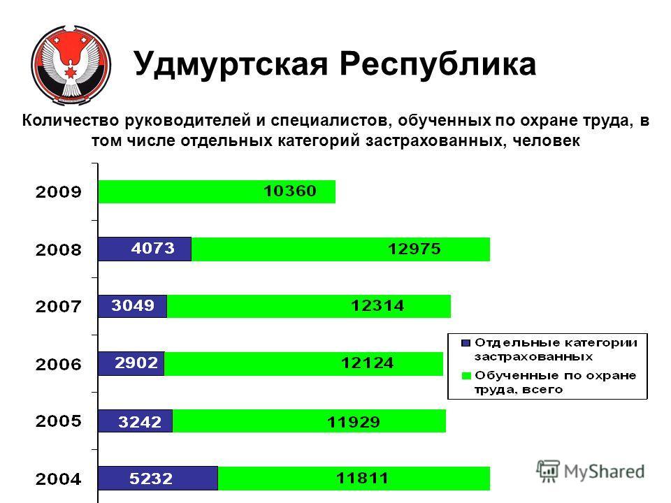 Удмуртская Республика Количество руководителей и специалистов, обученных по охране труда, в том числе отдельных категорий застрахованных, человек