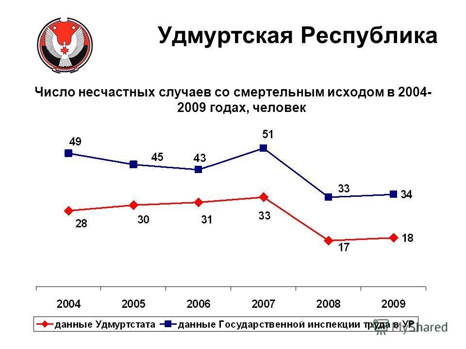 Число несчастных случаев со смертельным исходом в 2004- 2009 годах, человек Удмуртская Республика